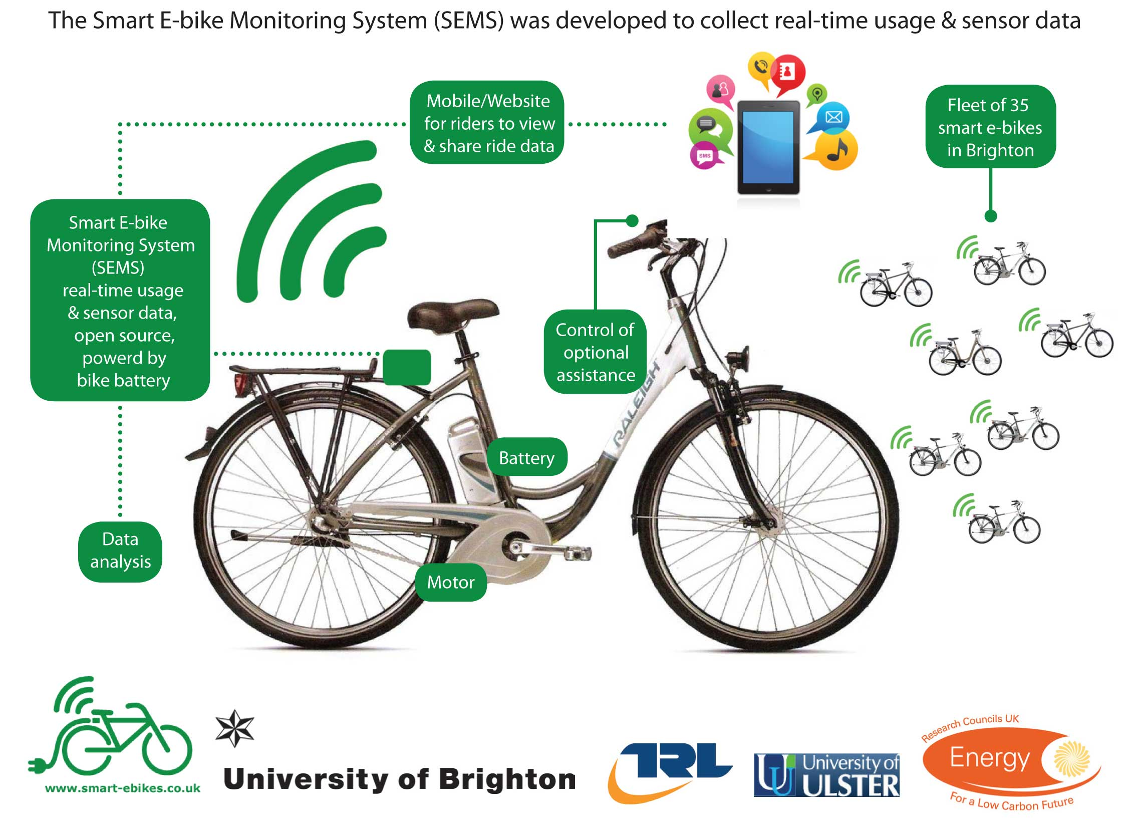 Smart E-Bike Monitoring System - Cycling Innovation on Idea Hunt