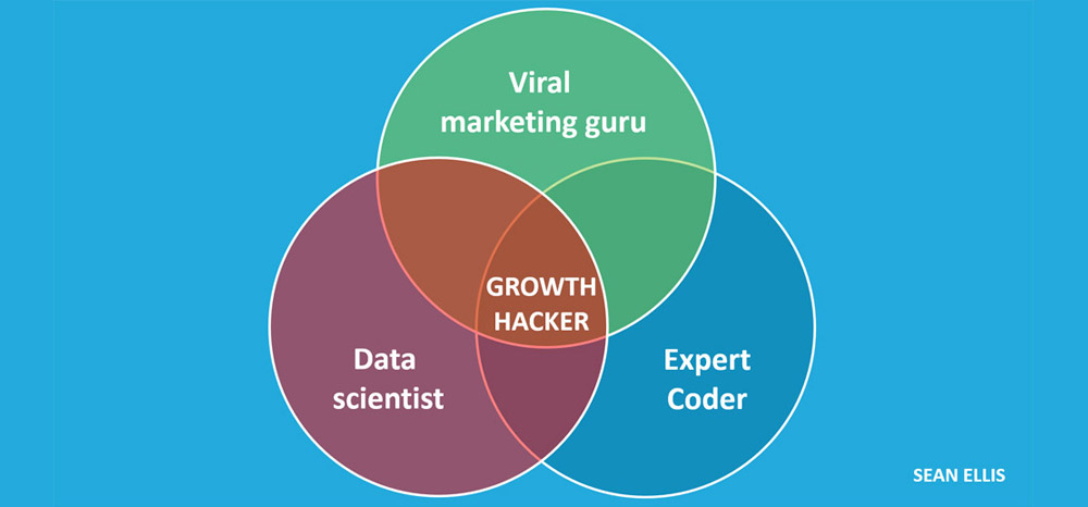 A growth hacker is a viral marketing guru, expert coder, and data scientist all wrapped into one, shown in this model.